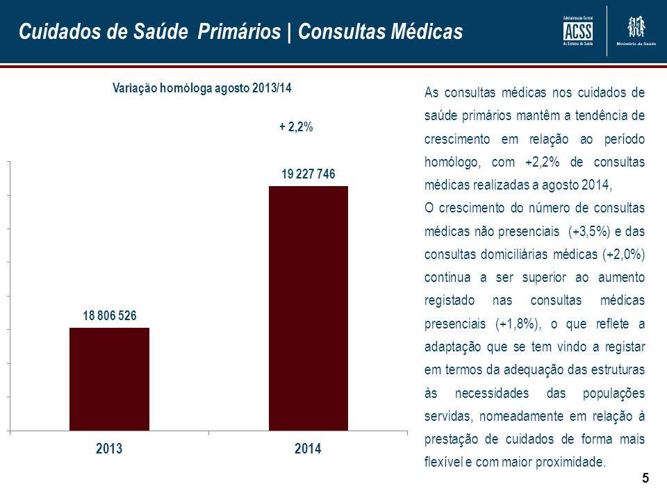 Cuidados de Saúde Primários | Consultas domiciliárias 6 +2,2% As consultas de enfermagem mantêm a tendência de crescimento desejável.
