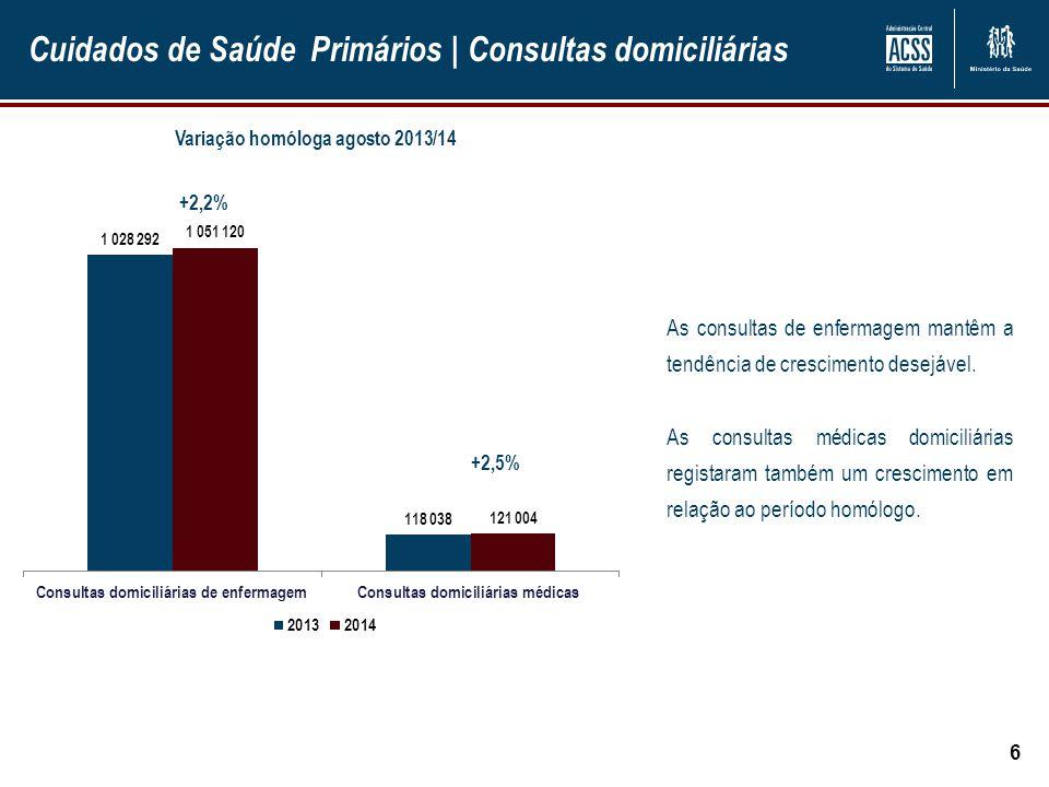 Hospitais | Consulta Externa 7 Em agosto de 2014, continua a verificar-se um crescimento das primeiras consultas (0,9%) e das consultas subsequentes (+2,1%).