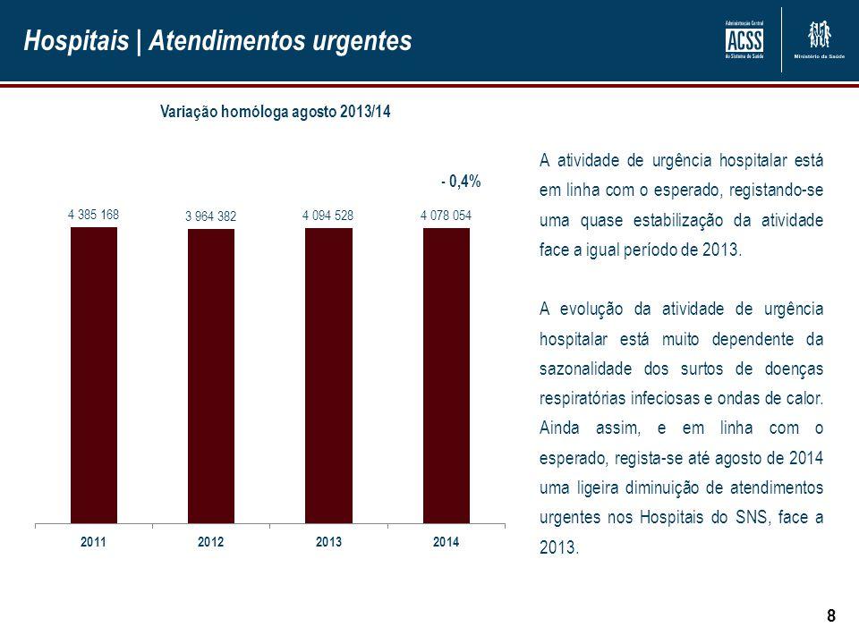 Hospitais | Internamento 9 Doentes Saídos Até agosto de 2014 verificou-se uma diminuição de -2,4 % no número de doentes saídos, face ao período homólogo de 2013, confirmando-se assim a tendência de aumento da ambulatorização da atividade hospitalar.
