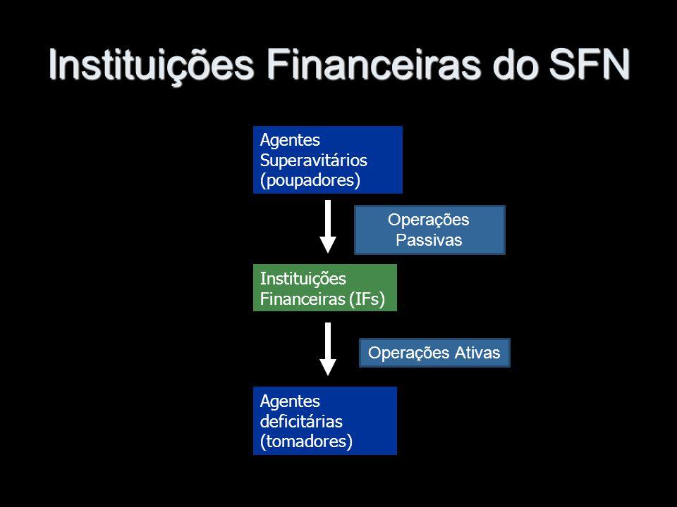 Instituições Financeiras do SFN Agentes Superavitários (poupadores) Instituições Financeiras (IFs) Agentes deficitárias (tomadores) Operações Passivas