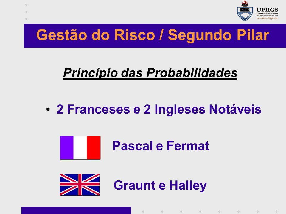 Princípio das Probabilidades 2 Franceses e 2 Ingleses Notáveis Pascal e Fermat Graunt e Halley Gestão do Risco / Segundo Pilar