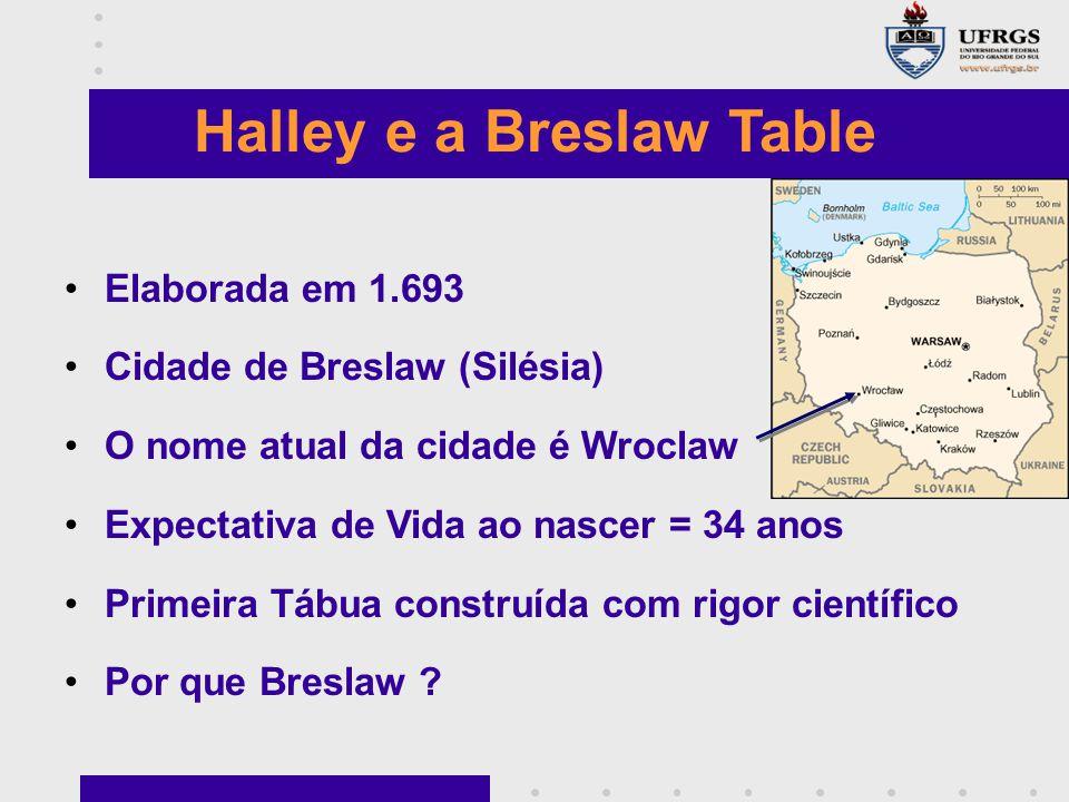 Halley e a Breslaw Table Elaborada em 1.693 Cidade de Breslaw (Silésia) O nome atual da cidade é Wroclaw Expectativa de Vida ao nascer = 34 anos Primeira Tábua construída com rigor científico Por que Breslaw ?
