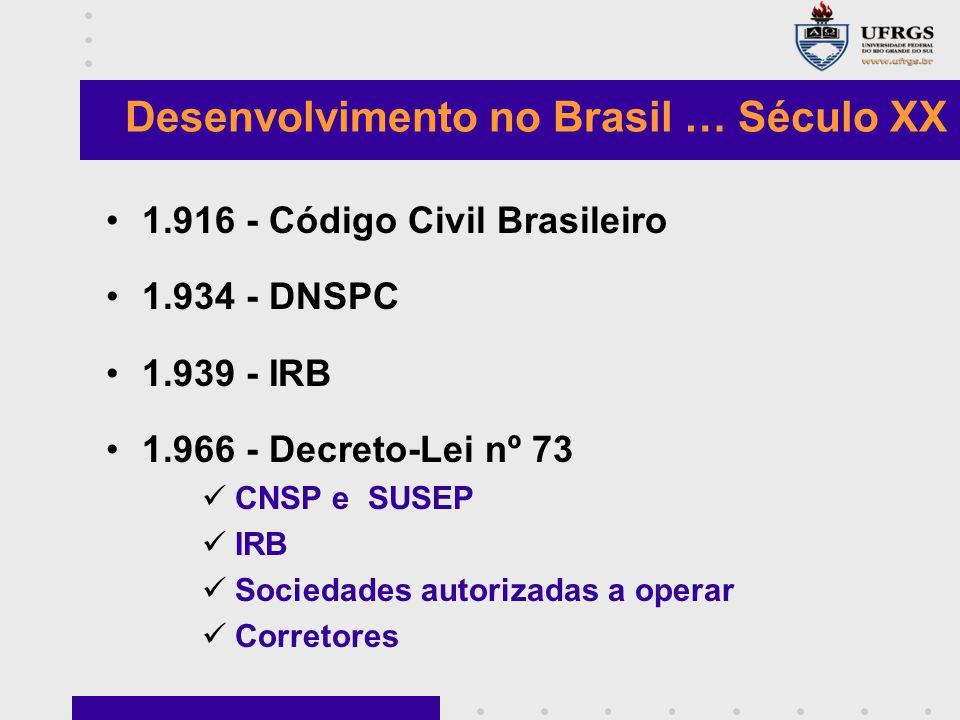 Desenvolvimento no Brasil … Século XX 1.916 - Código Civil Brasileiro 1.934 - DNSPC 1.939 - IRB 1.966 - Decreto-Lei nº 73 CNSP e SUSEP IRB Sociedades autorizadas a operar Corretores