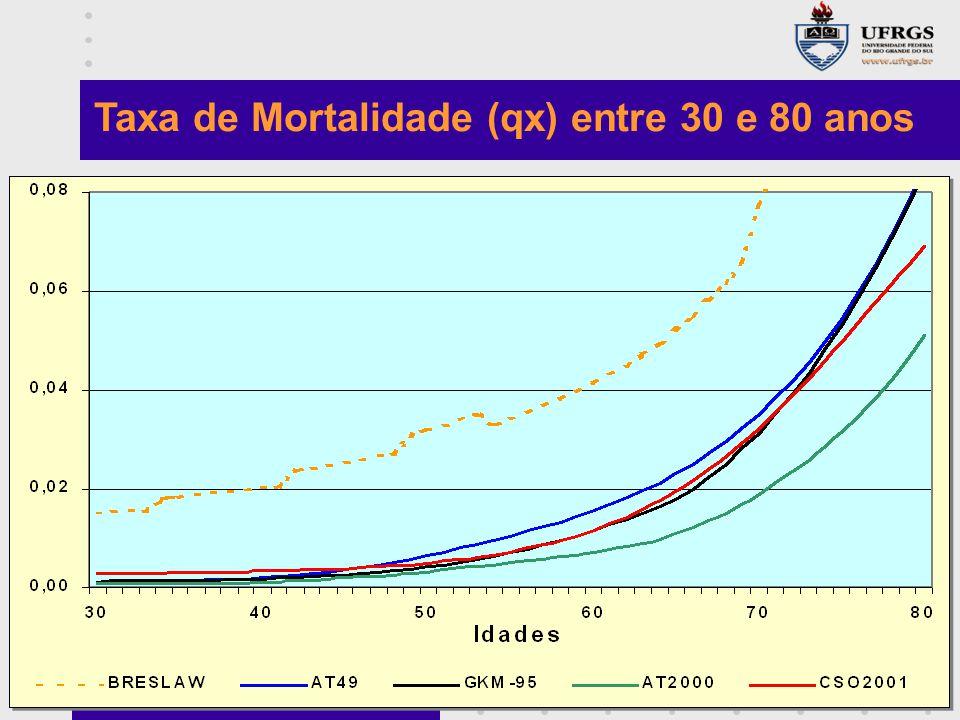 Taxa de Mortalidade (qx) entre 30 e 80 anos