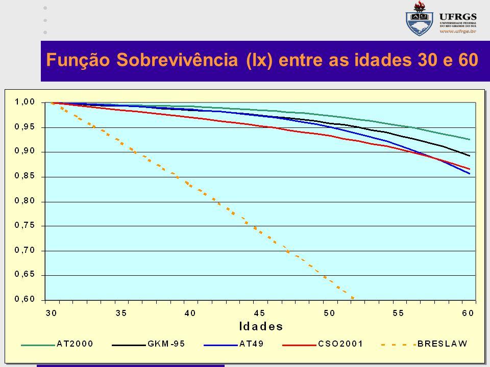 Função Sobrevivência (lx) entre as idades 30 e 60