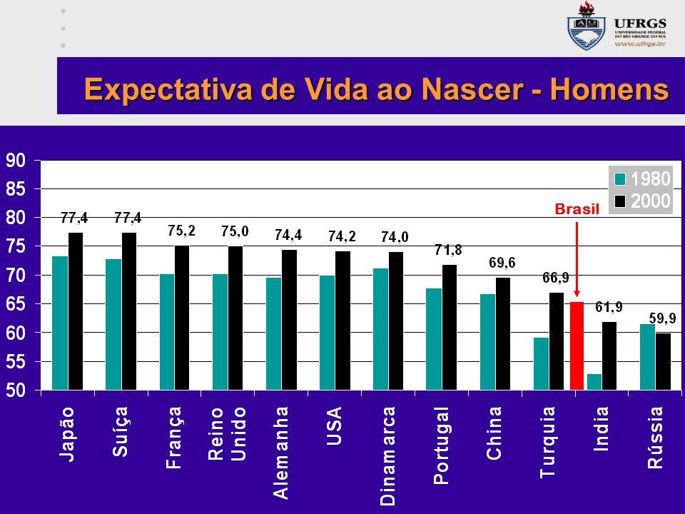 Brasil Expectativa de Vida ao Nascer - Homens