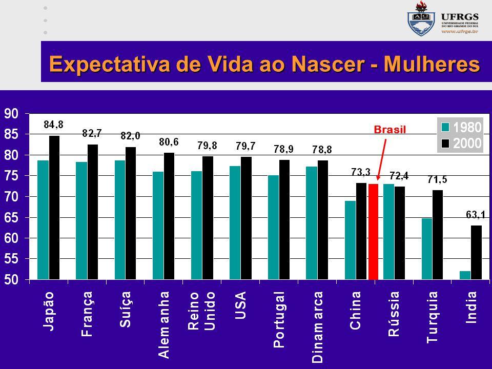 Brasil Expectativa de Vida ao Nascer - Mulheres