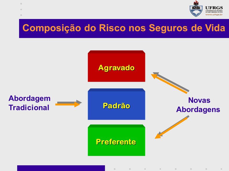 Composição do Risco nos Seguros de Vida Agravado Padrão Preferente Abordagem Tradicional Novas Abordagens