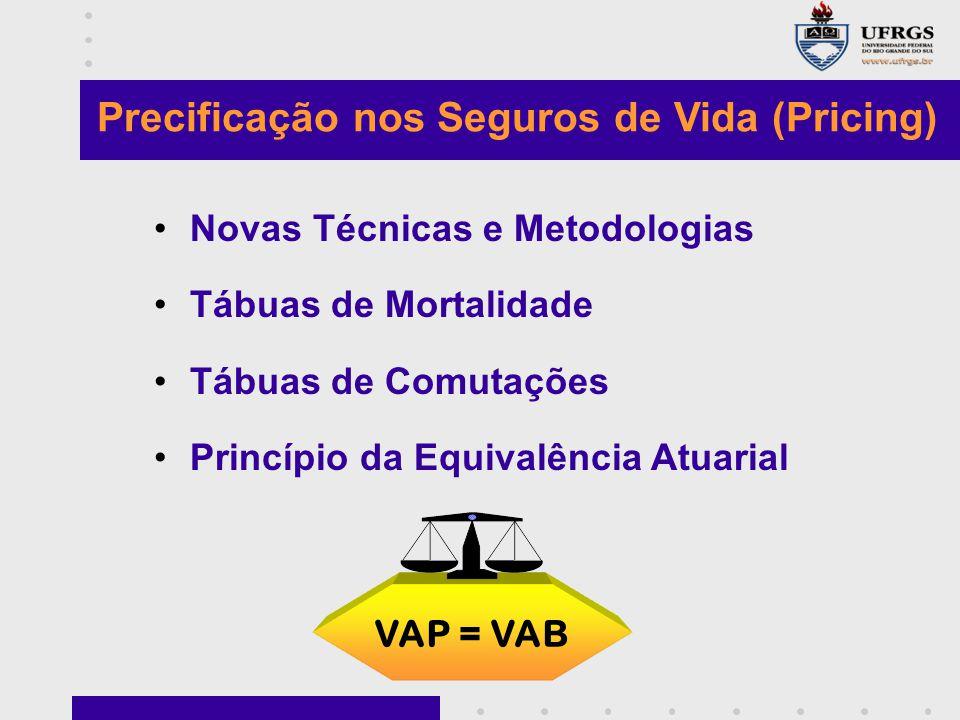 Precificação nos Seguros de Vida (Pricing) Novas Técnicas e Metodologias Tábuas de Mortalidade Tábuas de Comutações Princípio da Equivalência Atuarial VAP = VAB