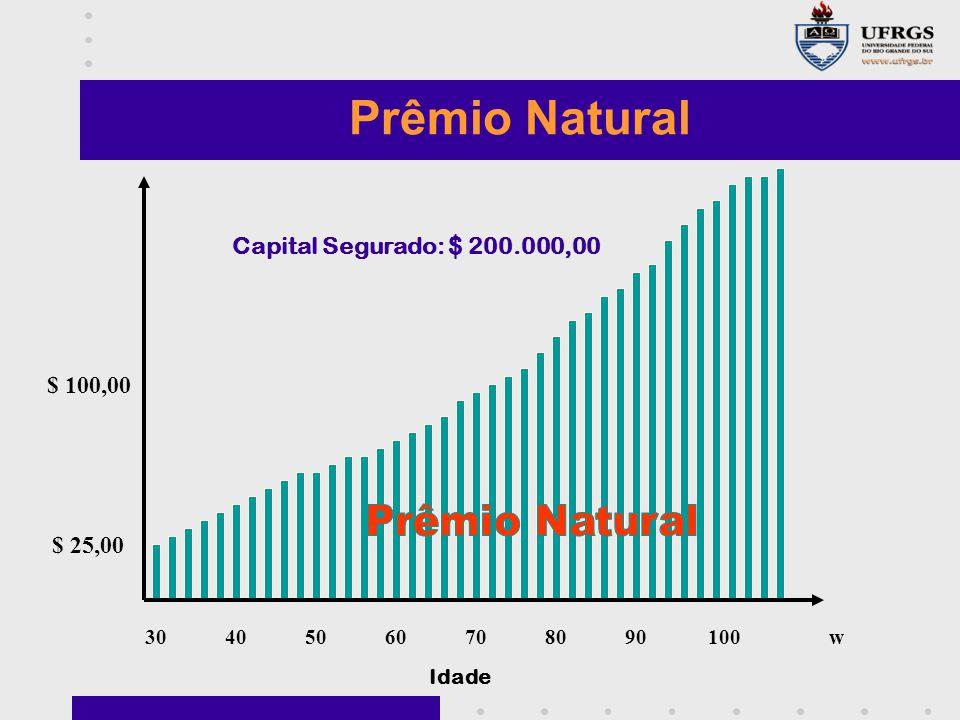 30405060708090100w $ 100,00 $ 25,00 Idade Prêmio Natural Capital Segurado: $ 200.000,00