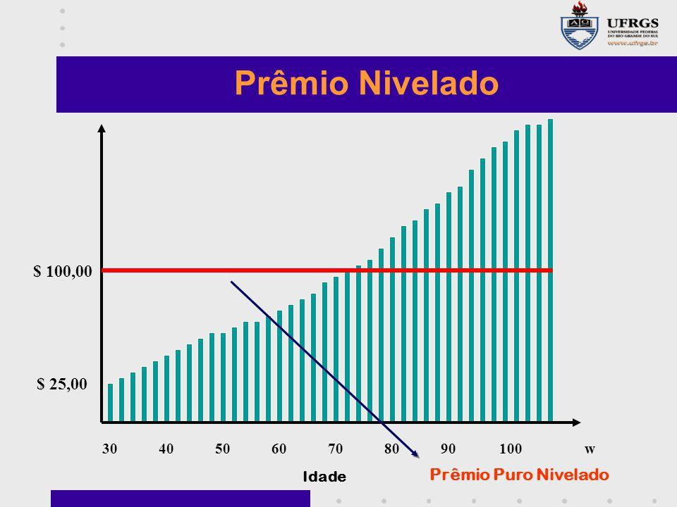 30405060708090100w $ 100,00 $ 25,00 Idade Prêmio Nivelado Prêmio Puro Nivelado