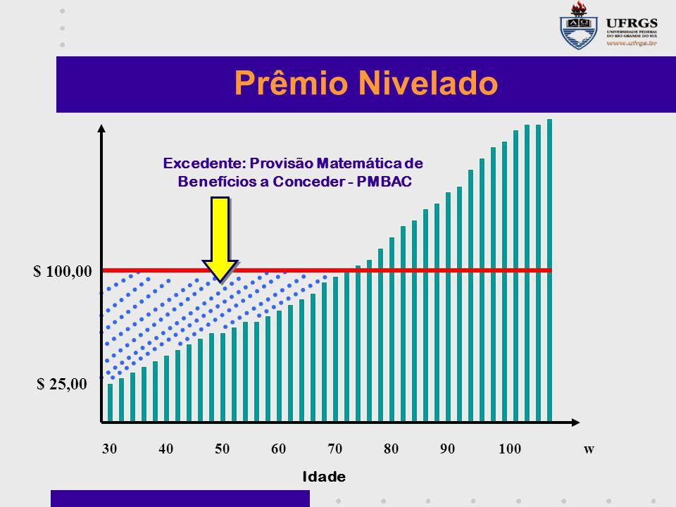 30405060708090100w $ 100,00 $ 25,00 Idade Prêmio Nivelado Excedente: Provisão Matemática de Benefícios a Conceder - PMBAC