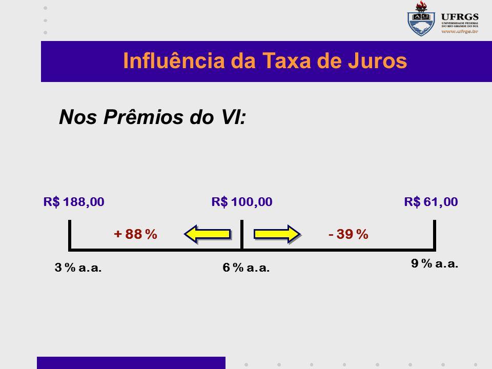 Influência da Taxa de Juros 6 % a.a.3 % a.a.9 % a.a.