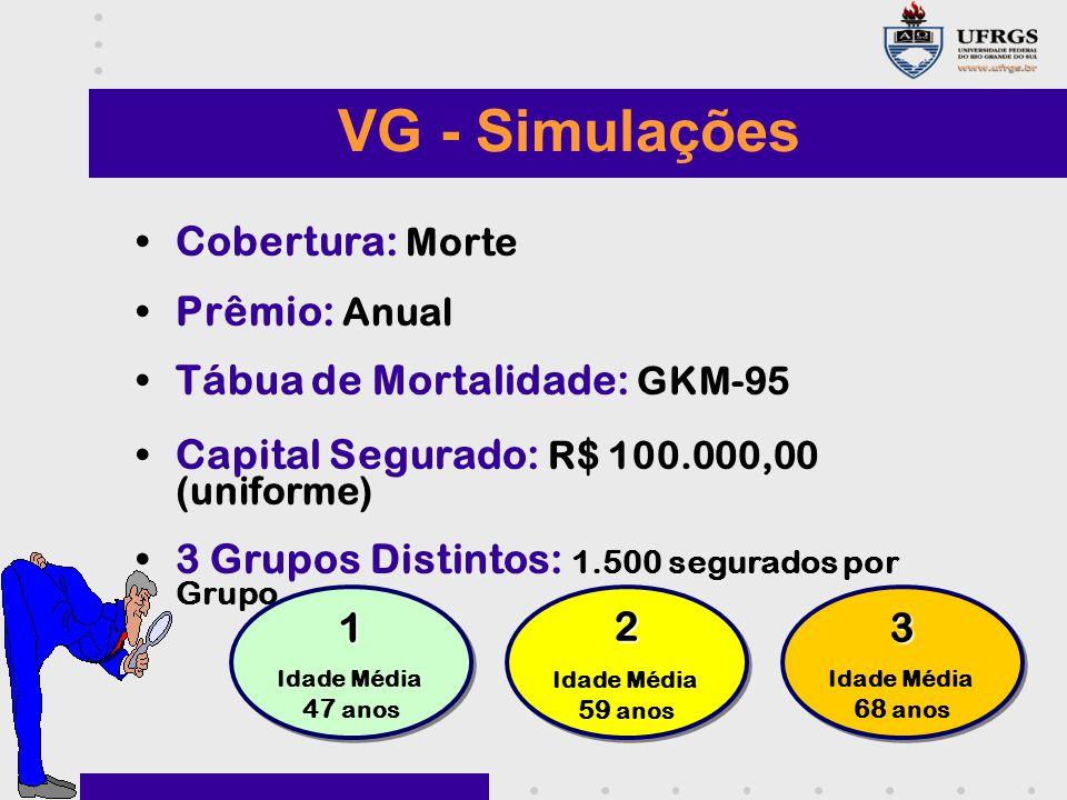 VG - Simulações Cobertura: Morte Prêmio: Anual Tábua de Mortalidade: GKM-95 Capital Segurado: R$ 100.000,00 (uniforme) 3 Grupos Distintos: 1.500 segur