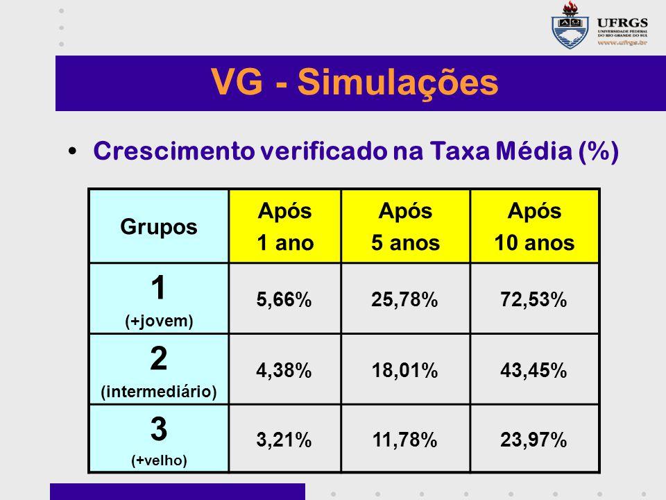 VG - Simulações Crescimento verificado na Taxa Média (%) Grupos Após 1 ano Após 5 anos Após 10 anos 1 (+jovem) 5,66%25,78%72,53% 2 (intermediário) 4,38%18,01%43,45% 3 (+velho) 3,21%11,78%23,97%