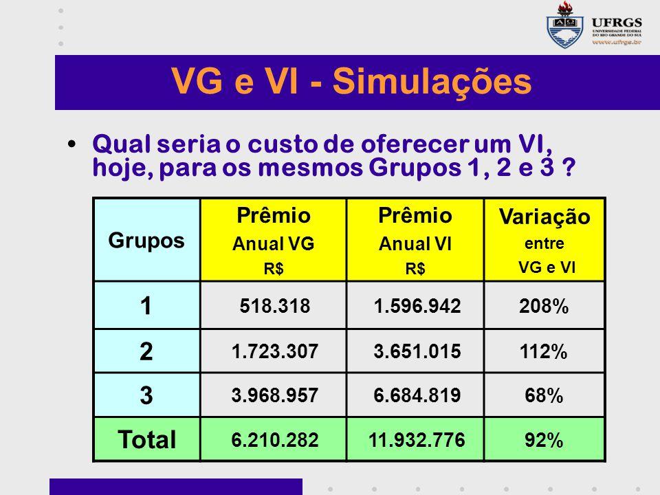 VG e VI - Simulações Qual seria o custo de oferecer um VI, hoje, para os mesmos Grupos 1, 2 e 3 ? Grupos Prêmio Anual VG R$ Prêmio Anual VI R$ Variaçã