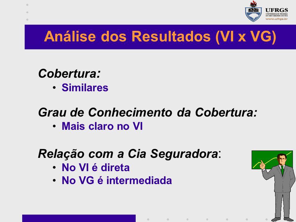 Análise dos Resultados (VI x VG) Cobertura : Similares Grau de Conhecimento da Cobertura: Mais claro no VI Relação com a Cia Seguradora : No VI é dire