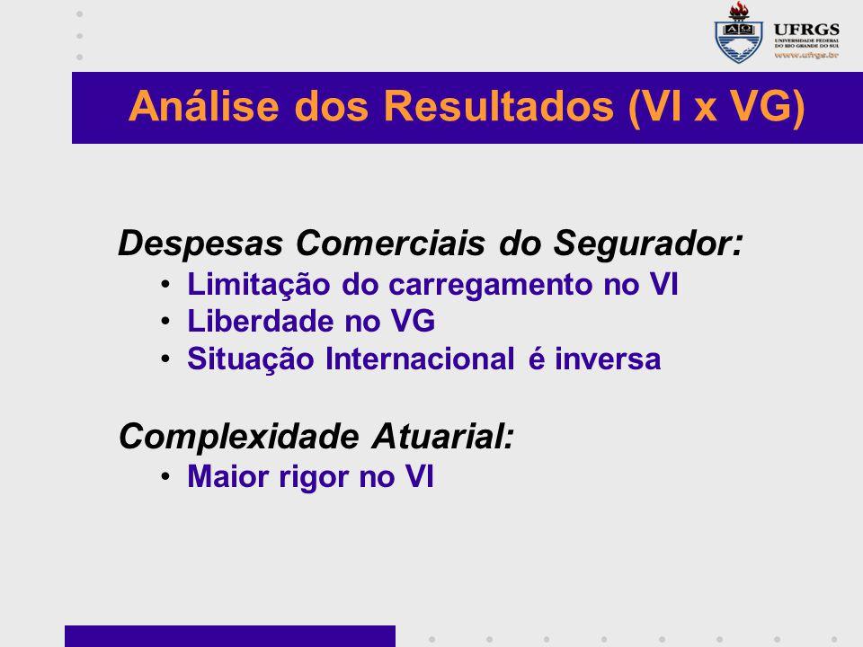 Despesas Comerciais do Segurador : Limitação do carregamento no VI Liberdade no VG Situação Internacional é inversa Complexidade Atuarial: Maior rigor no VI Análise dos Resultados (VI x VG)