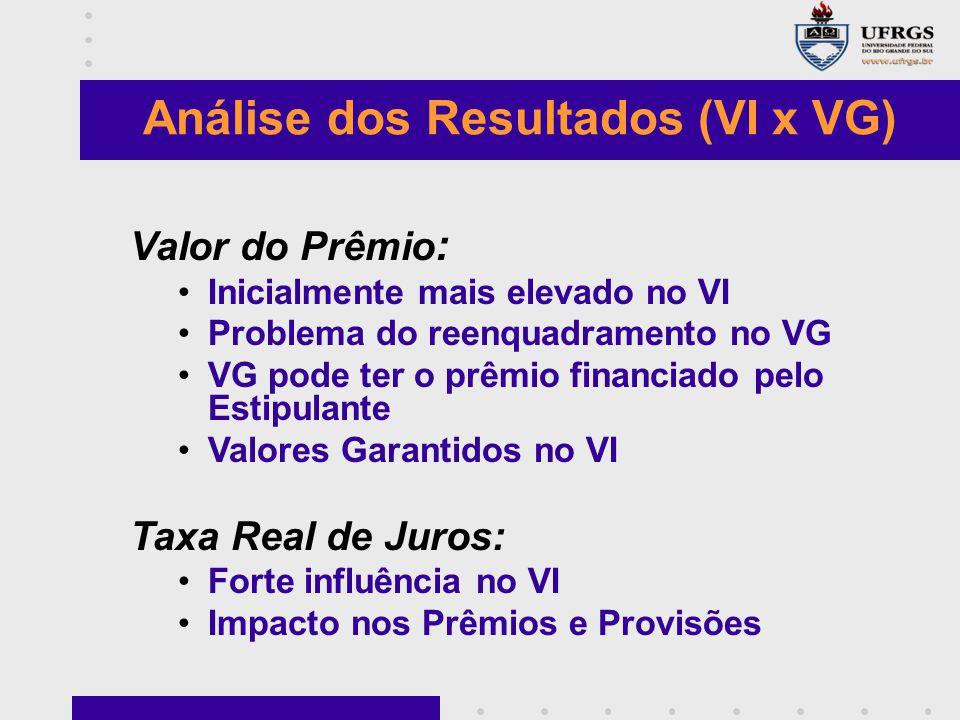 Valor do Prêmio : Inicialmente mais elevado no VI Problema do reenquadramento no VG VG pode ter o prêmio financiado pelo Estipulante Valores Garantido