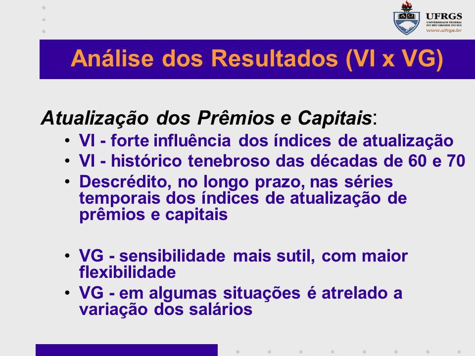 Atualização dos Prêmios e Capitais : VI - forte influência dos índices de atualização VI - histórico tenebroso das décadas de 60 e 70 Descrédito, no l