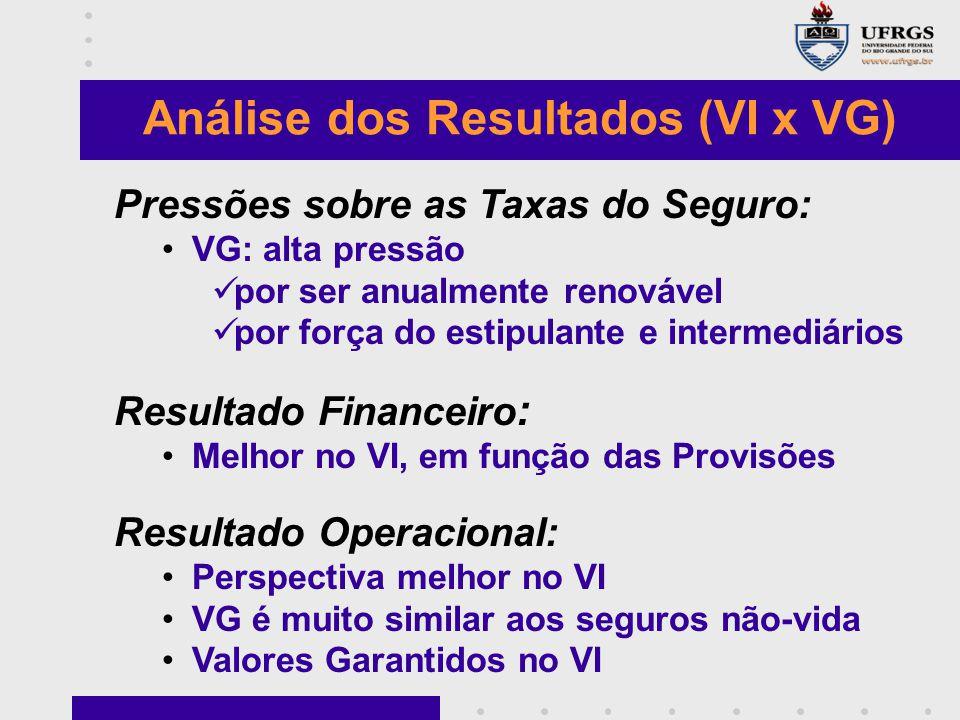 Pressões sobre as Taxas do Seguro: VG: alta pressão por ser anualmente renovável por força do estipulante e intermediários Resultado Financeiro : Melh