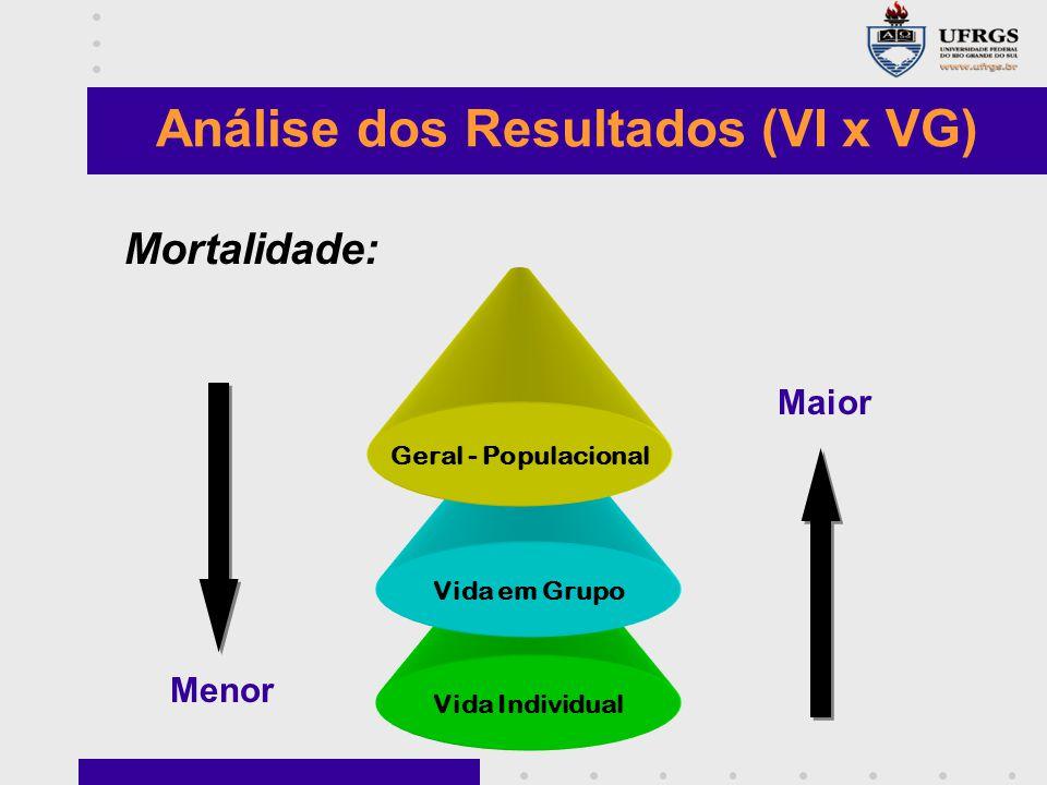 Vida Individual Vida em Grupo Geral - Populacional Maior Menor Análise dos Resultados (VI x VG) Mortalidade: