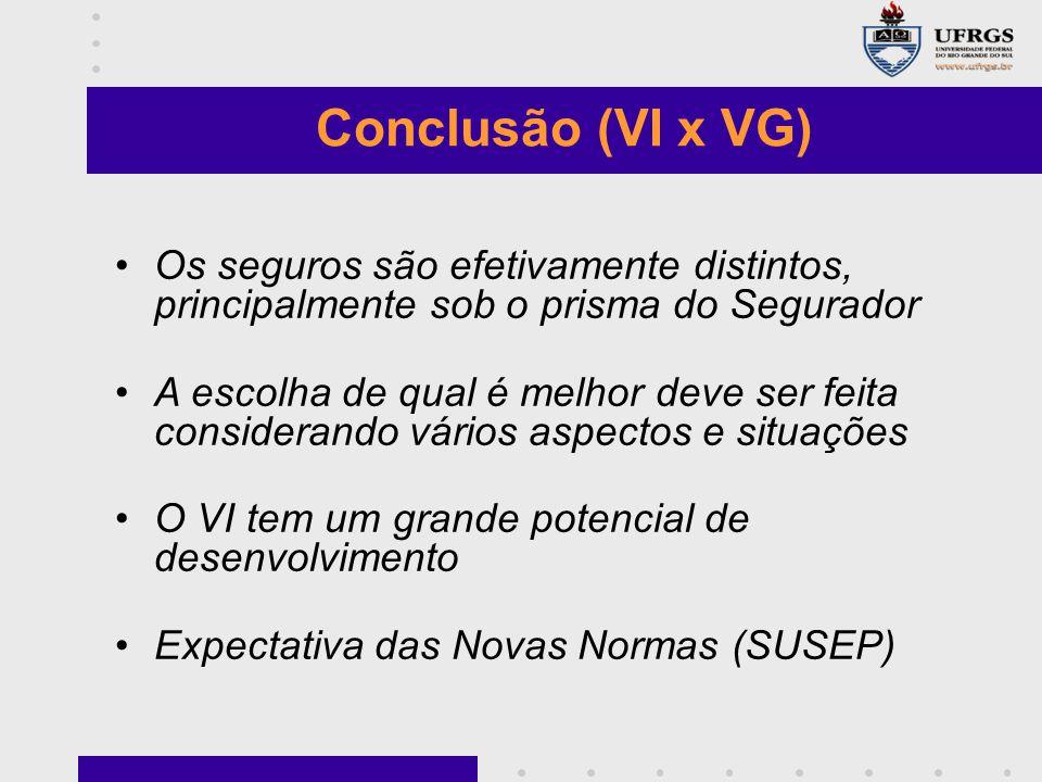 Os seguros são efetivamente distintos, principalmente sob o prisma do Segurador A escolha de qual é melhor deve ser feita considerando vários aspectos e situações O VI tem um grande potencial de desenvolvimento Expectativa das Novas Normas (SUSEP) Conclusão (VI x VG)