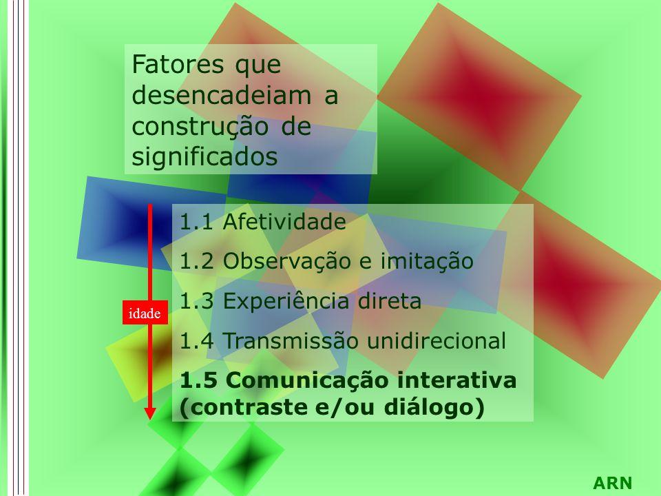 ARN 1.1 Afetividade 1.2 Observação e imitação 1.3 Experiência direta 1.4 Transmissão unidirecional 1.5 Comunicação interativa (contraste e/ou diálogo) Fatores que desencadeiam a construção de significados idade