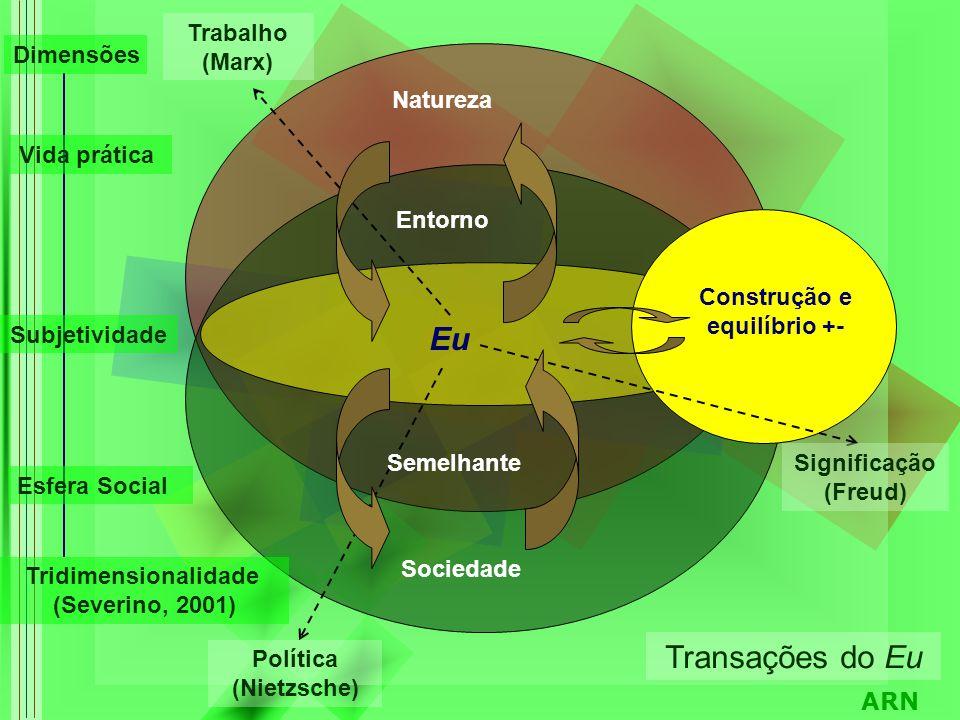 ARN Tridimensionalidade (Severino, 2001) Subjetividade Esfera Social Vida prática Eu Construção e equilíbrio +- Natureza Sociedade Entorno Transações do Eu Trabalho (Marx) Política (Nietzsche) Significação (Freud) Semelhante Dimensões