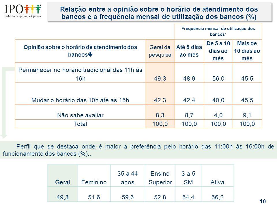 Relação entre a opinião sobre o horário de atendimento dos bancos e a frequência mensal de utilização dos bancos (%) 10 Frequência mensal de utilizaçã