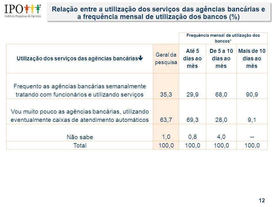 Relação entre a utilização dos serviços das agências bancárias e a frequência mensal de utilização dos bancos (%) 12 Frequência mensal de utilização dos bancos* Utilização dos serviços das agências bancárias  Geral da pesquisa Até 5 dias ao mês De 5 a 10 dias ao mês Mais de 10 dias ao mês Frequento as agências bancárias semanalmente tratando com funcionários e utilizando serviços35,329,968,090,9 Vou muito pouco as agências bancárias, utilizando eventualmente caixas de atendimento automáticos63,769,328,09,1 Não sabe1,00,84,0-- Total100,0