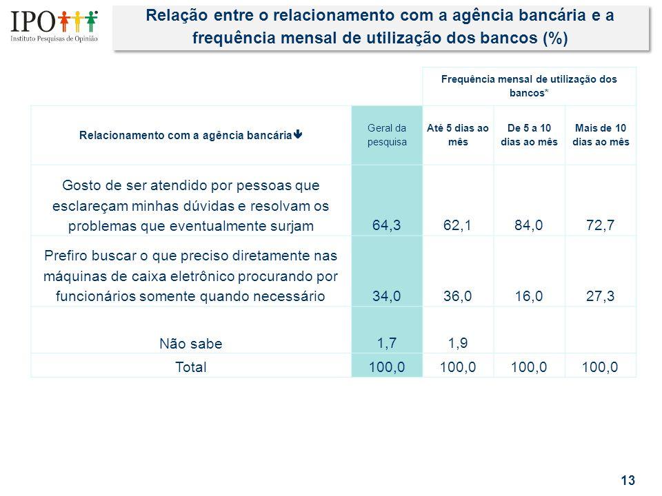 Relação entre o relacionamento com a agência bancária e a frequência mensal de utilização dos bancos (%) 13 Frequência mensal de utilização dos bancos