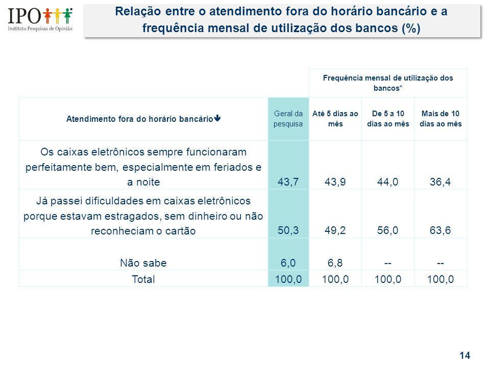 Relação entre o atendimento fora do horário bancário e a frequência mensal de utilização dos bancos (%) 14 Frequência mensal de utilização dos bancos*