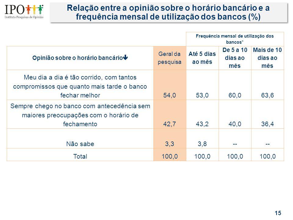 Relação entre a opinião sobre o horário bancário e a frequência mensal de utilização dos bancos (%) 15 Frequência mensal de utilização dos bancos* Opi