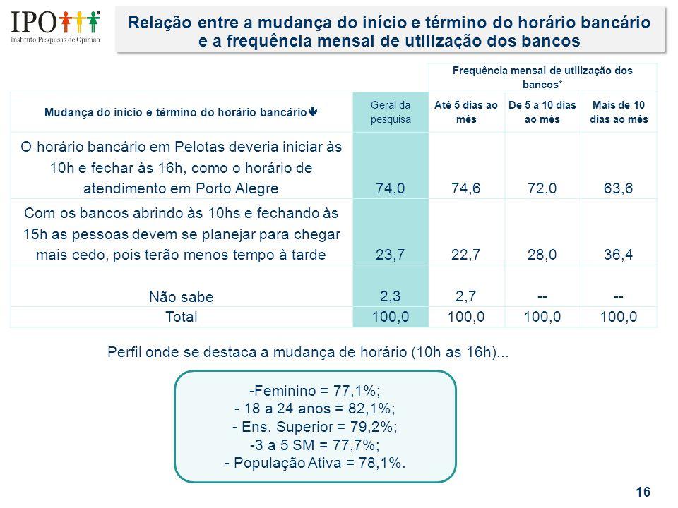 Relação entre a mudança do início e término do horário bancário e a frequência mensal de utilização dos bancos 16 Frequência mensal de utilização dos