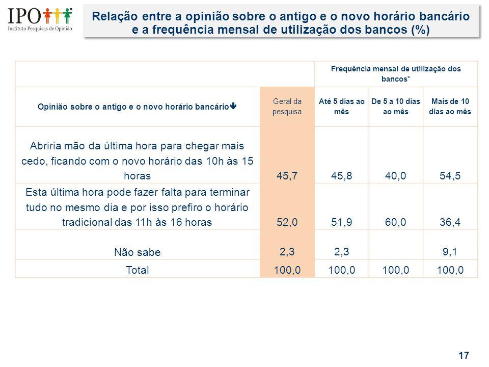 Relação entre a opinião sobre o antigo e o novo horário bancário e a frequência mensal de utilização dos bancos (%) 17 Frequência mensal de utilização