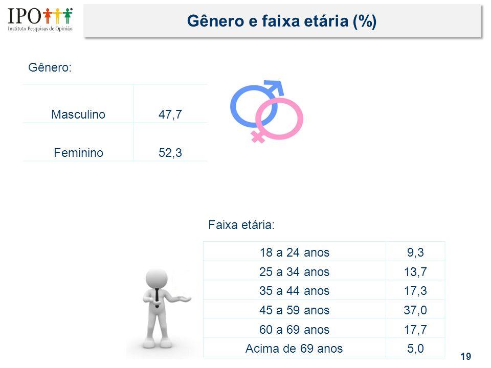 Gênero e faixa etária (%) 19 Masculino47,7 Feminino52,3 18 a 24 anos9,3 25 a 34 anos 13,7 35 a 44 anos 17,3 45 a 59 anos 37,0 60 a 69 anos 17,7 Acima