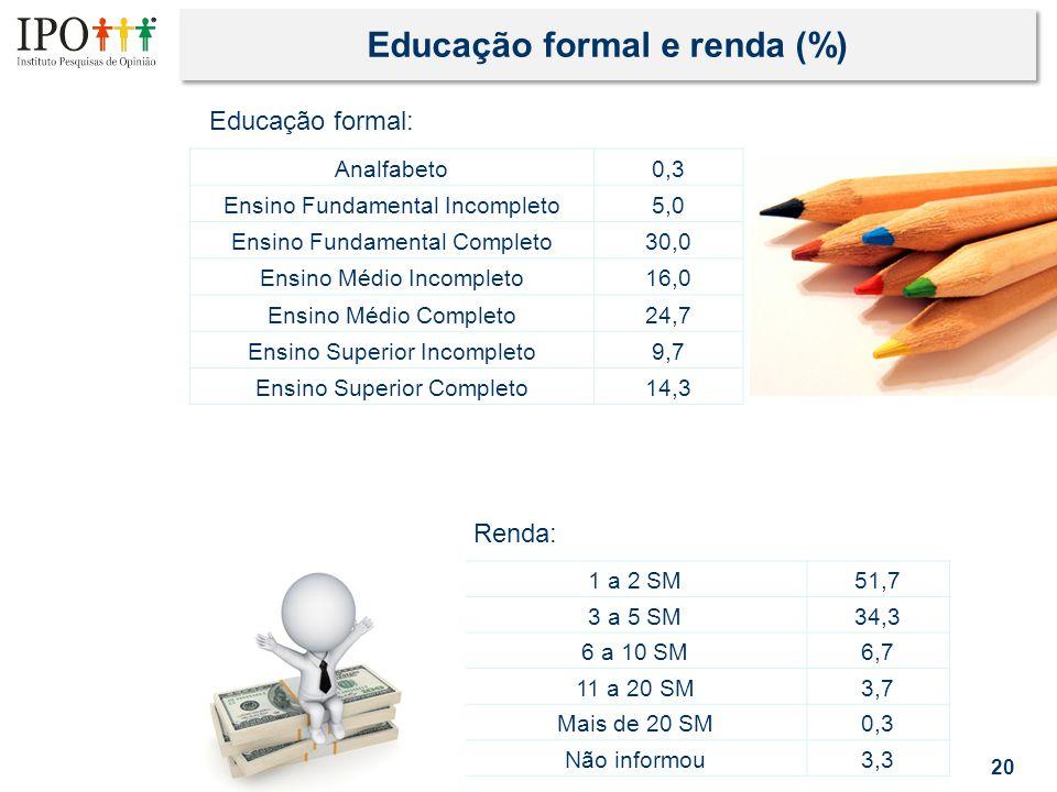 Educação formal e renda (%) 20 Analfabeto0,3 Ensino Fundamental Incompleto5,0 Ensino Fundamental Completo30,0 Ensino Médio Incompleto16,0 Ensino Médio Completo24,7 Ensino Superior Incompleto9,7 Ensino Superior Completo14,3 Educação formal: Renda: 1 a 2 SM 51,7 3 a 5 SM 34,3 6 a 10 SM 6,7 11 a 20 SM 3,7 Mais de 20 SM0,3 Não informou3,3