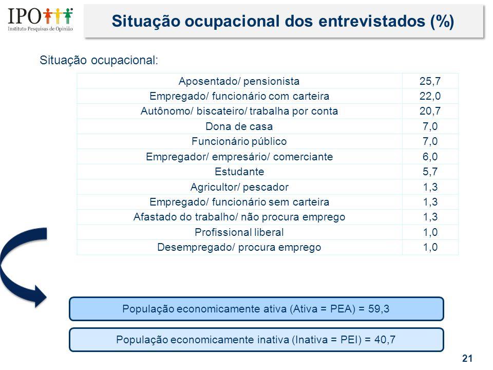 Situação ocupacional dos entrevistados (%) 21 Situação ocupacional: Aposentado/ pensionista25,7 Empregado/ funcionário com carteira22,0 Autônomo/ biscateiro/ trabalha por conta20,7 Dona de casa7,0 Funcionário público7,0 Empregador/ empresário/ comerciante6,0 Estudante5,7 Agricultor/ pescador1,3 Empregado/ funcionário sem carteira1,3 Afastado do trabalho/ não procura emprego1,3 Profissional liberal1,0 Desempregado/ procura emprego1,0 População economicamente ativa (Ativa = PEA) = 59,3 População economicamente inativa (Inativa = PEI) = 40,7