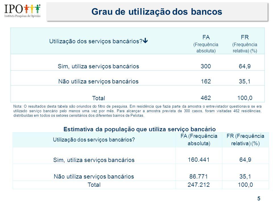 Relação entre a mudança do início e término do horário bancário e a frequência mensal de utilização dos bancos 16 Frequência mensal de utilização dos bancos* Mudança do início e término do horário bancário  Geral da pesquisa Até 5 dias ao mês De 5 a 10 dias ao mês Mais de 10 dias ao mês O horário bancário em Pelotas deveria iniciar às 10h e fechar às 16h, como o horário de atendimento em Porto Alegre74,074,672,063,6 Com os bancos abrindo às 10hs e fechando às 15h as pessoas devem se planejar para chegar mais cedo, pois terão menos tempo à tarde23,722,728,036,4 Não sabe2,32,7-- Total100,0 Perfil onde se destaca a mudança de horário (10h as 16h)...