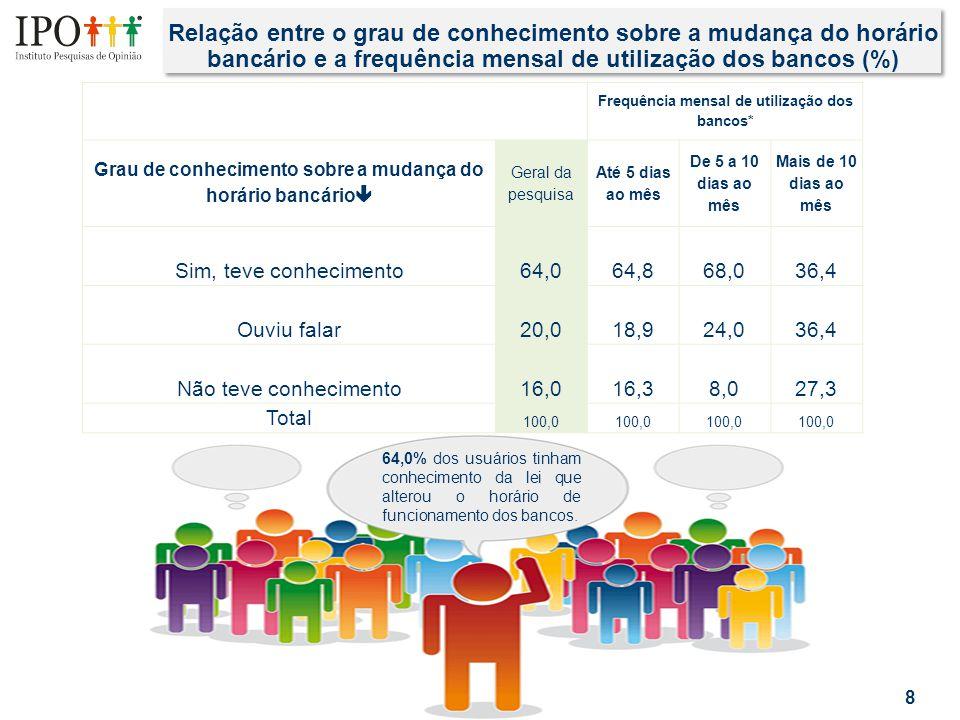 Relação entre o grau de conhecimento sobre a mudança do horário bancário e a frequência mensal de utilização dos bancos (%) 8 64,0% dos usuários tinha