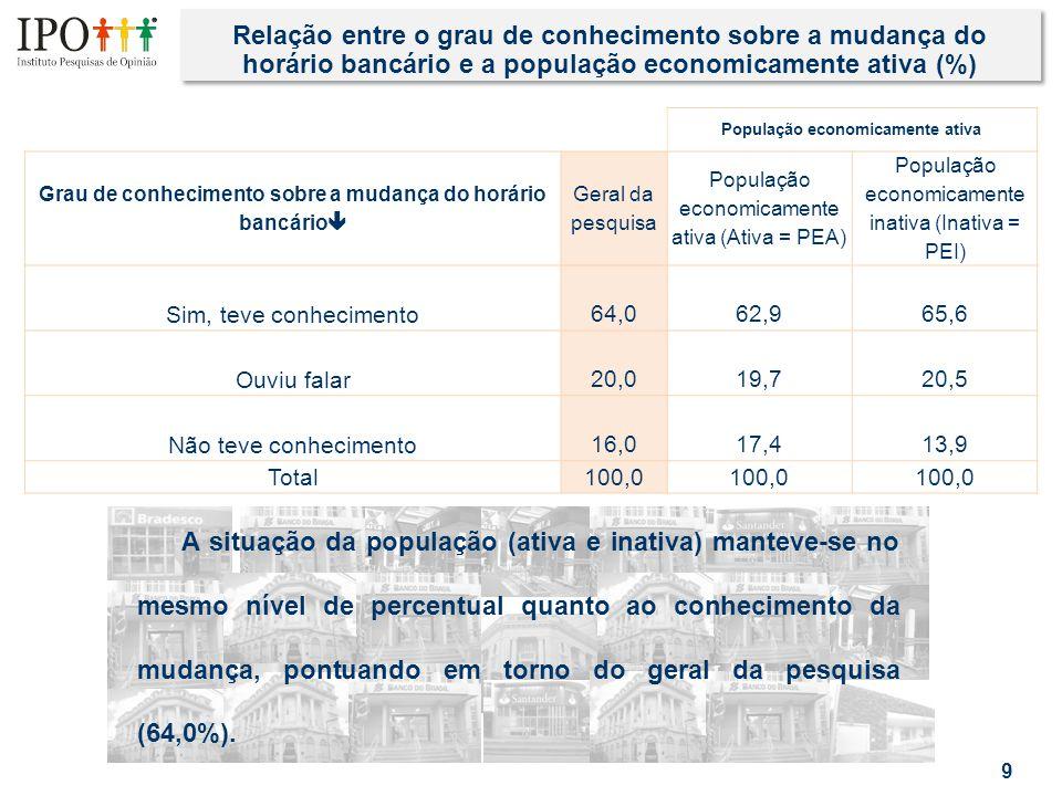 Relação entre o grau de conhecimento sobre a mudança do horário bancário e a população economicamente ativa (%) 9 População economicamente ativa Grau