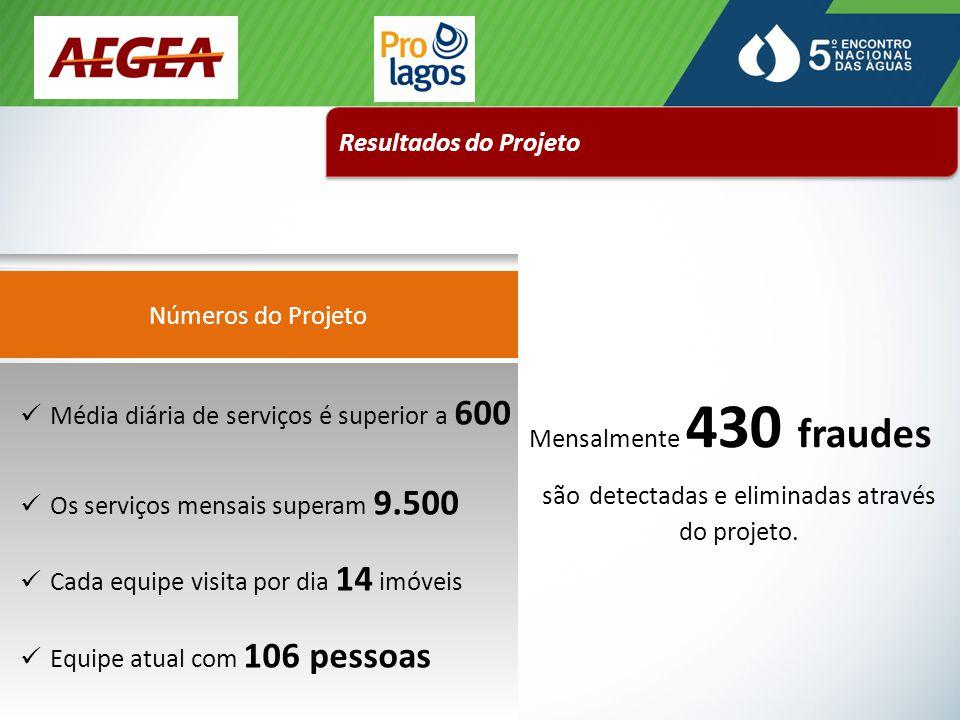 Resultados do Projeto Números do Projeto Mensalmente 430 fraudes são detectadas e eliminadas através do projeto.