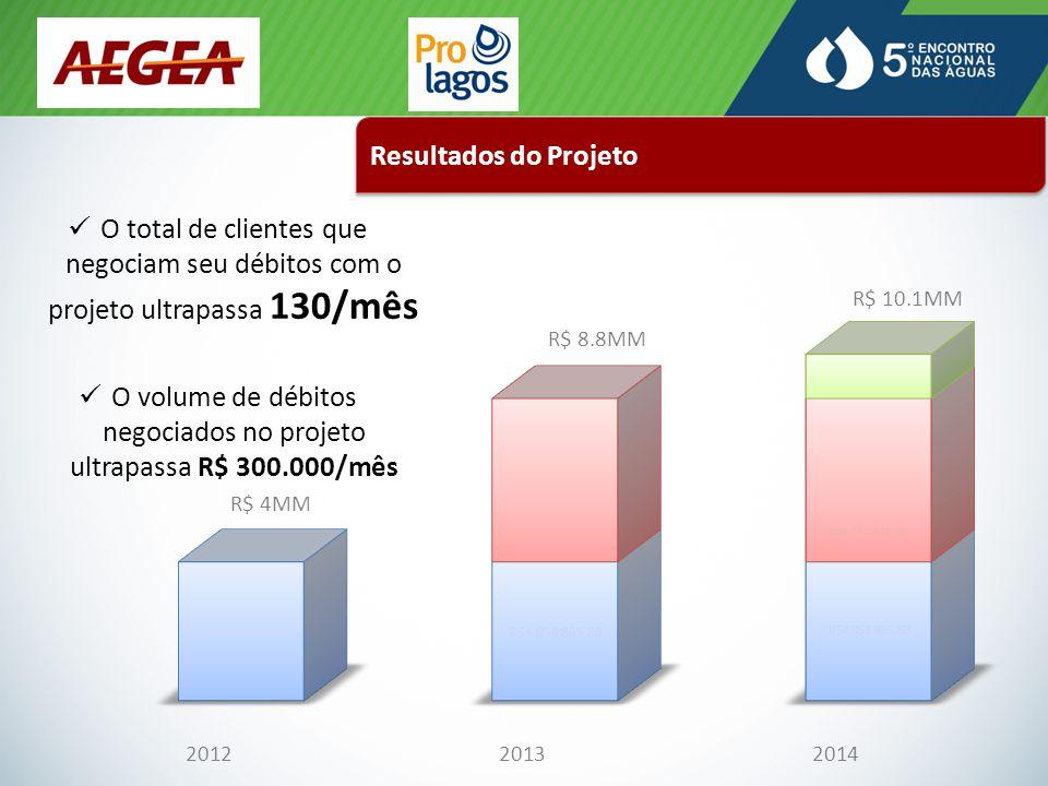 Resultados do Projeto O total de clientes que negociam seu débitos com o projeto ultrapassa 130/mês O volume de débitos negociados no projeto ultrapassa R$ 300.000/mês