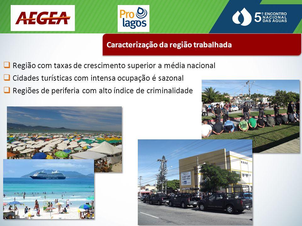 Caracterização da região trabalhada  Região com taxas de crescimento superior a média nacional  Cidades turísticas com intensa ocupação é sazonal  Regiões de periferia com alto índice de criminalidade