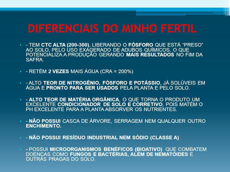 """DIFERENCIAIS DO MINHO FERTIL - TEM CTC ALTA (200-300), LIBERANDO O FÓSFORO QUE ESTÁ """"PRESO"""" AO SOLO, PELO USO EXAGERADO DE ADUBOS QUÍMICOS, O QUE POTE"""