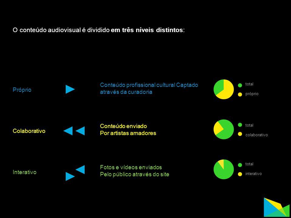 O conteúdo audiovisual é dividido em três níveis distintos: total próprio total colaborativo interativo Conteúdo profissional cultural Captado através da curadoria Conteúdo enviado Por artistas amadores Fotos e vídeos enviados Pelo público através do site Próprio Colaborativo Interativo