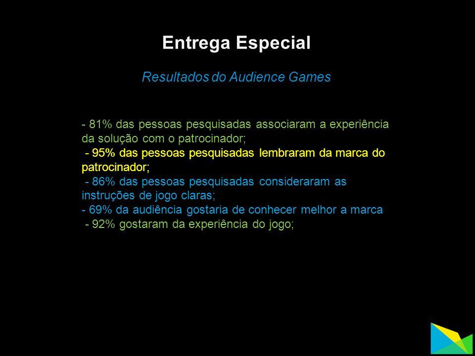 Entrega Especial Resultados do Audience Games - 81% das pessoas pesquisadas associaram a experiência da solução com o patrocinador; - 95% das pessoas pesquisadas lembraram da marca do patrocinador; - 86% das pessoas pesquisadas consideraram as instruções de jogo claras; - 69% da audiência gostaria de conhecer melhor a marca - 92% gostaram da experiência do jogo;