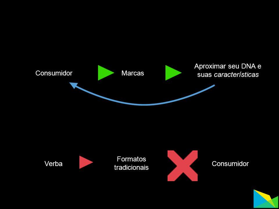 MarcasConsumidor Aproximar seu DNA e suas características Verba Formatos tradicionais Consumidor