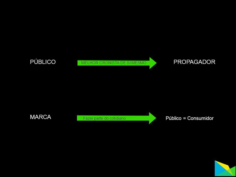 MARCA Público = Consumidor Fazer parte do cotidiano Comunicação surpreendente Responsabilidade social Responsabilidade ambiental Nova experiência onlineoffline